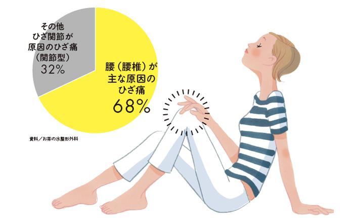 ひざ痛は誰でもなる可能性アリ!今日からできる専門医のタイプ別メンテナンス法 [おとなスタイル]