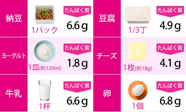 身近な食材を組み合わせて 1食につきたんぱく質20gを目指そう