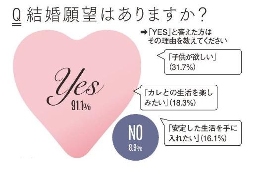【OL200人リアルデータ】今どき女子の結婚のホンネ [with]